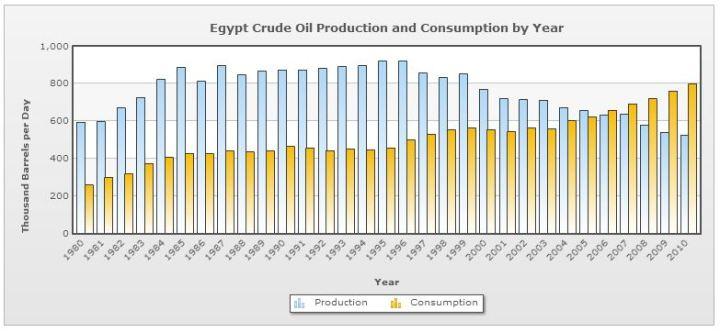 أنتاج وأستهلاك النفط في مصر من 1980 - 2010